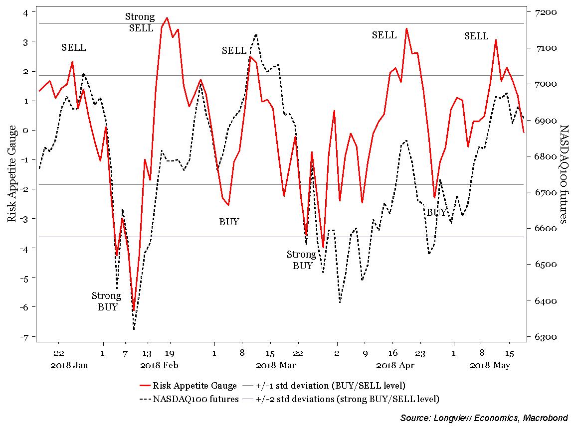 Longview 'Risk Appetite Gauge' vs. NASDAQ100 equity index