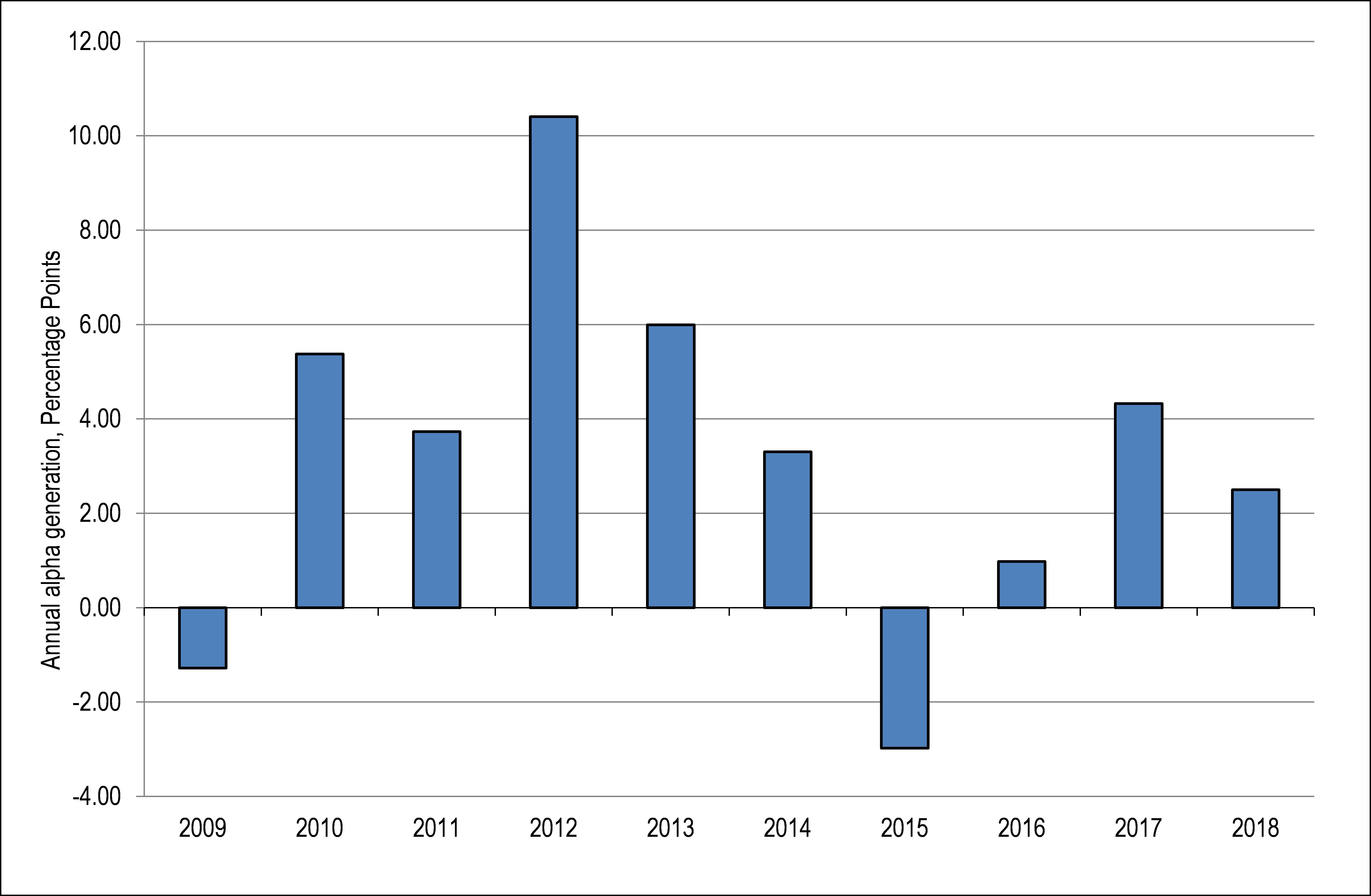 Fig 3 bar chart